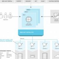 Chez Red Hat, la solution de configuration et gestion des environnements RHEL Satellite 6 se compose d'un serveur centralisé qui, suivant l'organisation géographique de l'entreprise, se complète de serveurs intermédiaires gérant les contenus localement. (Crédit : Red Hat)