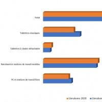 Evolution du marché mondial des l'informatique personnelle  par segments entre 2019 et 2023.