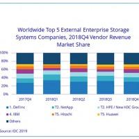 Dans le classement des fournisseurs de systèmes de stockage externe, Dell maintient sa position de leader, mais NetApp vole la deuxième place à HPE. (Crédit : IDC)