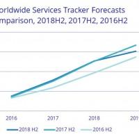 Le développement d'applications devrait être l'un des principaux moteurs de la croissance des revenus liés aux services IT dans les années à venir, selon IDC. (Crédit : IDC)