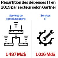 Les télécoms vont être le secteur porteur des investissements IT en 2019, à 1 500 Md$. (Crédits : Freepik, Pause08, smalllikeart, Kiranshastry)