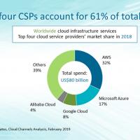 Les revenus d'AWS dans les services cloud ont représenté 32% des dépenses totales dans ce secteur en 2018. (Crédit : Canalys)