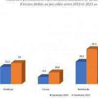 Evolutions prévisionnelles des livraisons mondiales de desktops, de notebooks et d'écrans dédiés au jeu vidéo entre 2019 et 2023. Source : IDC