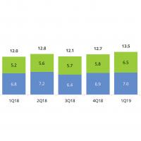 Au niveau mondial, le marché du sourcing (outsourcing et prestations as-a-service inclus) est en croissance de 12,5 % entre T1 2018 et T1 2019. (Crédit : ISG)