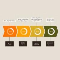 Score est pensé pour optimiser le cycle de vie d'une opportunité de vente. (Crédit : IBM)