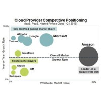 Amazon est littéralement hors concours sur le marché des infrastructures cloud si l'on en croit les données de Synergy Research Group. (Crédit : Synergy Research Group)