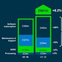 Les revenus de Sage liés à la suscription de logiciels par abonnement ont connu une belle croisance lors du dernier semestre. (Crédit : Sage)