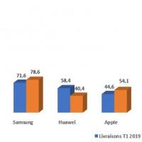 Evolution des ventes des principaux fabricants de smartphones dans le monde entre les premiers trimestres 2018 et 2019.