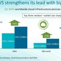 Toujours numéro un du cloud public, AWS voit néanmoins la distance qui le sépare de Microsoft Azure se réduire. Illustration : Canalys.