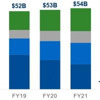Avec son nouveau positionnement et ses partenaires, NetApp entend assoir ses positions sur les segments en croissance du marché du stockage. Source : IDC