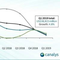 La croissance décélère sur le marché mondial des infrastructures IT depuis le deuxième trimestre 2018. Illustration : Canalys.