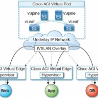 Le logiciel ACI Virtual Pod (vPOD) de Cisco tourne maintenant sur les serveurs bare-metal du cloud IBM. (Crédit : Cisco)