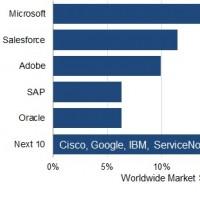 Classement et croissance des principaux éditeurs de logiciels SaaS pour entreprises dans le monde. Source : Synergy Research Group.