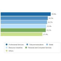 Le classement des secteurs d'activité dont les besoins en cloud public connaitront la plus forte croissance dans les années à venir, dominé par les services professionnels et les télécoms. (Source : IDC)