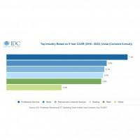 Ce sont les entreprises de services aux professionnels qui dépenseront le plus dans les TIC entre 2019 et 2023. (Crédit : IDC)
