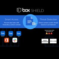Les fonctionnalités de Box Shield permettent d'éviter les fuites de données accidentelles, de détecter d'éventuelles utilisations abusives des accès et d'identifier les menaces. (Crédit : Box)