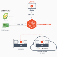 Travaillant déjà avec VMware NXS, Avi Networks supporte également les principaux fournisseurs de services cloud. (Crédit : Avi)