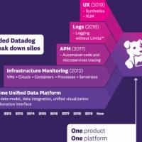 Depuis sa création en 2010, Datadog a considérablement étoffé son catalogue de services APM. (Crédit : Datadog)