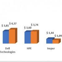 Coup de frein sur la croissance en valeur du marché des serveurs