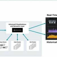 La solution d'Arcadia Data permet notamment de visualiser en quasi temps réel les données gérées par Apache Kafka. (Crédit : Arcadia Data)
