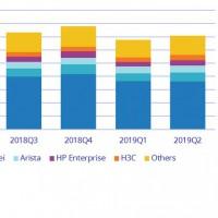 Evolution des ventes des principaux fabricants de commutateurs Ethernet dans le monde depuis le deuxième trimestre 2018. Illustration : IDC