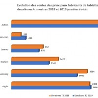 Evolution des ventes des principaux fabricants de tablettes en EMEA entre les deuxièmes trimestres 2018 et 2019.