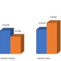 En un an, les ventes d'appliances de sauvegarde intégrées ont gagné 13,3 points de parts de marché sur les ventes de Systèmes cibles. Illustration : IDC