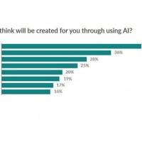 Aujourd'hui, près d'un répondant à l'étude sur deux estime que l'IA lui libérera du temps. (Crédit : Oracle)