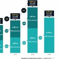Avec 387 opérations de financement au 1er semestre dans la French Tech, le montant levé en moyenne est de 7,2 M€ contre 5,9 M€ au 1er semestre 2018. (source : EY)