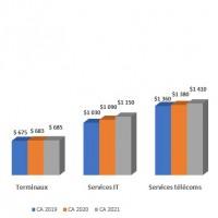 Evolution des revenus du marché mondial de l'IT entre 2019 et 2021. Illustration : Gartner