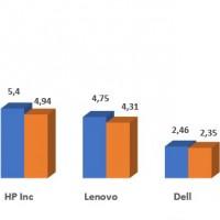 Evolution des ventes des principaux fabricants de PC entre les troisième trimestres 2018 et 2019. Illustration : IDC