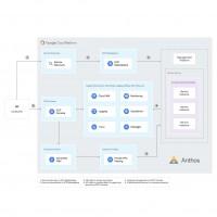 Google a construit Anthos de manière à ce que les partenaires intégrateurs puisse y proposer leurs solutions nativement. (Crédit : Google)