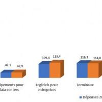 Evolution des dépenses en matière de biens et services ICT en EMEA entre 2019 et 2020. Illustration : Gartner