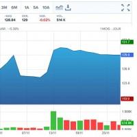 Depuis l'officialisation de la première offre de rachat d'Appolo Global Management, le cours de l'action Tech Data a été propulsé de 125,4 $ à environ 129 $ aujourd'hui. Illustration : Boursorama.