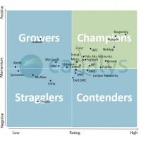 En fonction des notes données par les revendeurs et son enquête sur les fournisseurs IT, Canalys a classé ces derniers en quatre catégories. Illustration : Canalys
