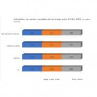 Estimations des ventes mondiales de terminaux entre 2020 et 2022. Source : Gartner