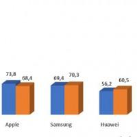 Evolution des ventes mondiales de smartphones par fabricants entre les quatrièmes trimestres  2018 et 2019. Source : IDC