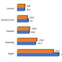 Evoluion des ventes mondiales des principaux fabricants de tablettes entre 2018 et 2019. Source : IDC
