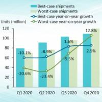 Evolution possibles des ventes mondiales de PC en 2020, en fonction de la reprise de l'activité dans les chaine de production. Illustration : Canalys.