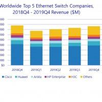 Évolution des ventes de routeurs par marques au cours des quatre derniers trimestres écoulés. Illustration : IDC.