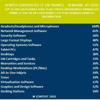 Top 15 des catégories de produits ayant connu les plus fortes progression chez les grossistes IT lors de la semaine du 2 mars. Illustration : Context.