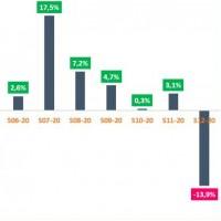 Croissance hebdomadaire des ventes des grossistes IT en France depuis début 2020. Source : Context