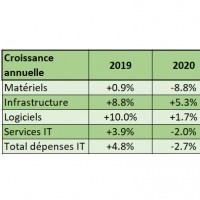 Comparaison des croissances réalisées et anticipées sur le marché mondial de l'IT par segments en 2019 et 2020. Source : IDC