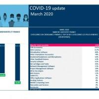 Lors de la première semaine d'avril, les ventes des distributeurs IT français ont été divisées par deux. Illustration : context.