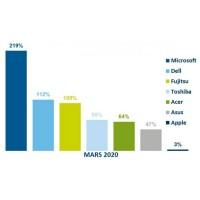 Palmarès des croissances de ventes en valeur des fabricants de PC portables entre mars 2019 et 2020 dans le canal grossistes en France. Illustration : Context