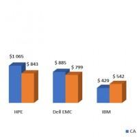 Evolution des ventes des principaux fournisseurs de serveurs entre les quatrièmes trimestres 2018 et 2019 en EMEA. Source : IDC