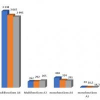 Evolution des livraisons de systèmes d'impression en France entre 2017 et 2019. Source : InfoSource/SNESSI