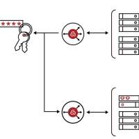 Arrow ne distribuait pas les solutions PAM de Centrify auparavant (Crédit : Centrify)