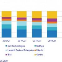 Evolution des parts de marché des constructeurs de baies de stockage externe en EMEA sur un an glissant. Illustration : IDC