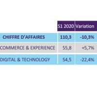 L'activité semestrielle du pôle Digital & Technology de SQLI a chuté de 22,4% à 54,5 M€ au cours du premier semestre.